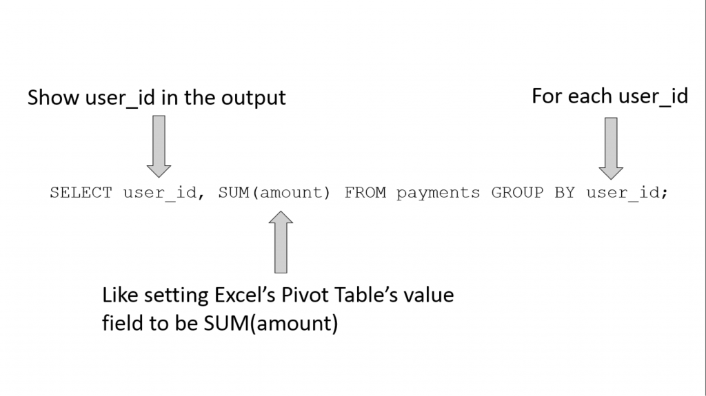Learn SQL by Calculating Customer Lifetime Value Part 2