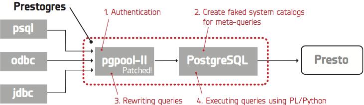 Why Presto is the Best SQL-On-Hadoop You Haven't Heard Of - Treasure
