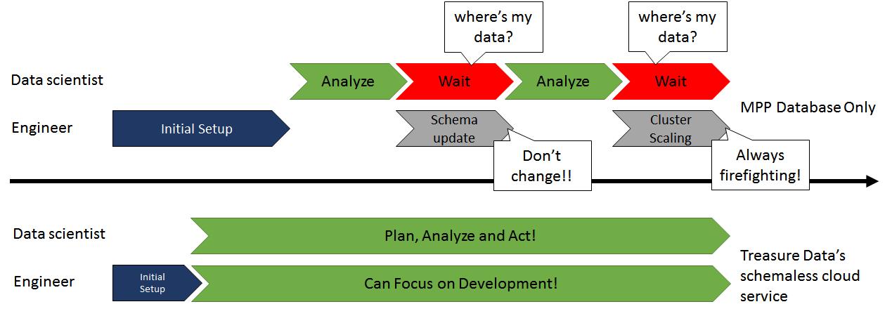 eliminating schema management with treasure data