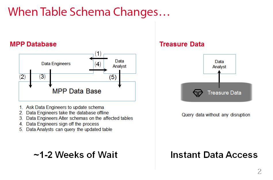 mpp databases have a lot of use cases ranging from data warehousing to log data analysis here i will show how to eliminate schema management and data