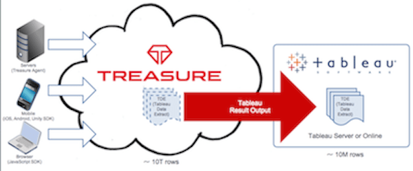 Treasure Data and Tableau reference architecture
