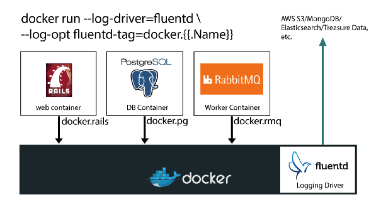 Collecting All Docker Logs with Fluentd - Treasure Data Blog