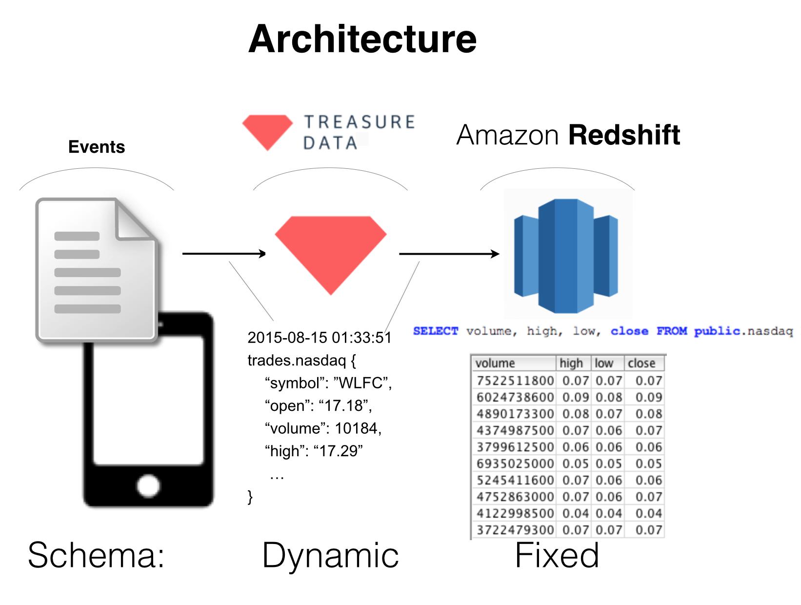 Treasure Data to Amazon Redshift - Treasure Data Blog