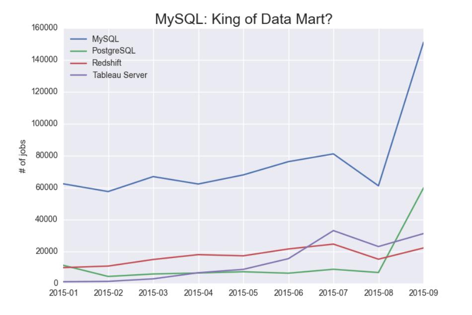 MYSQLKingofDatamart
