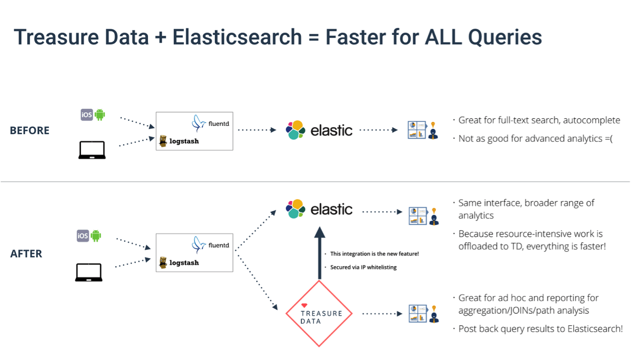 Elasticsearch, and How to Make it Faster for ALL Queries