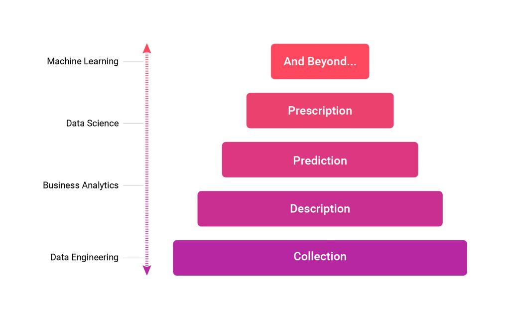 The Analytics Hierarchy of Needs - DZone Big Data