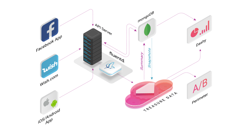 Wish's Analytics Architecture