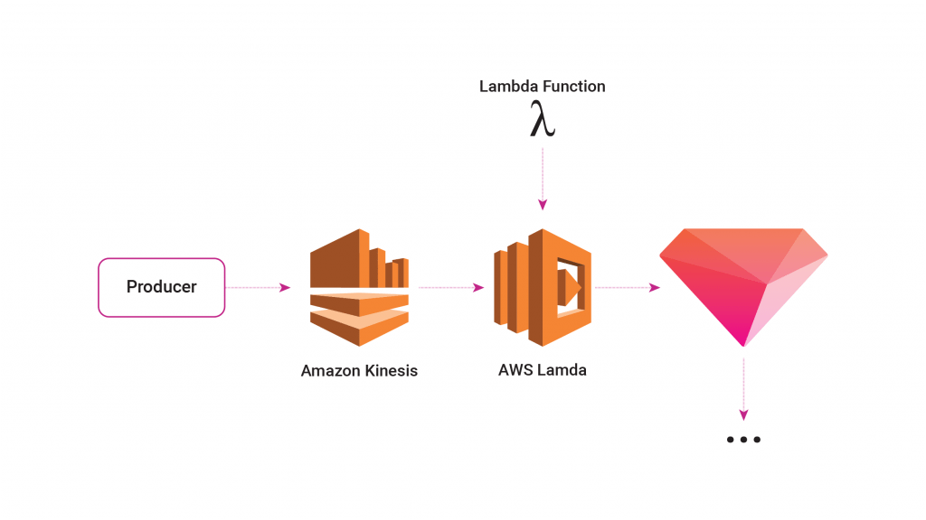Amazon-Kinesis-integration-blog