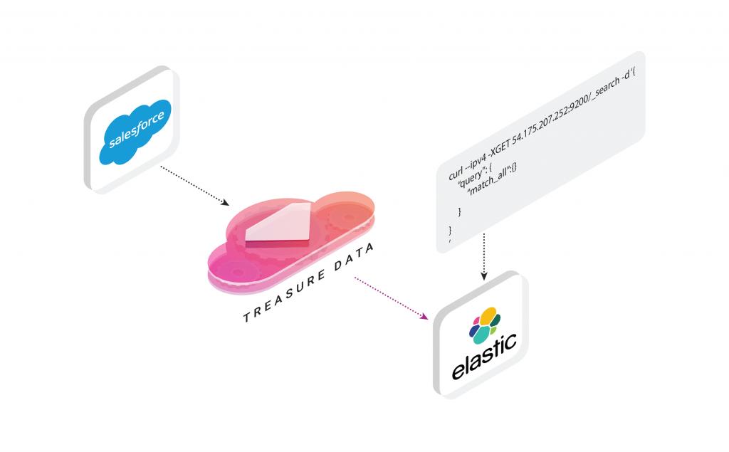 Elasticserach_Integration