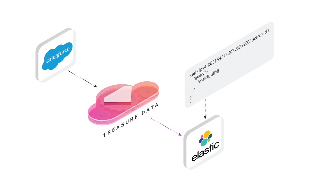Supercharge Salesforce Data search with Elasticsearch