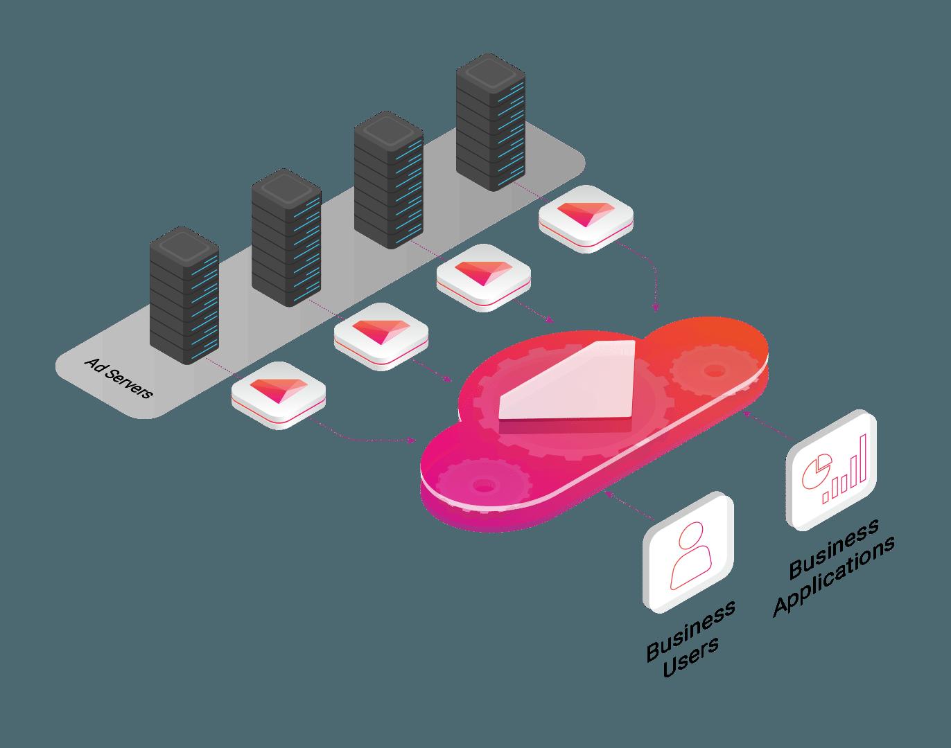MobFox's New Analytics Architecture With Treasure Data