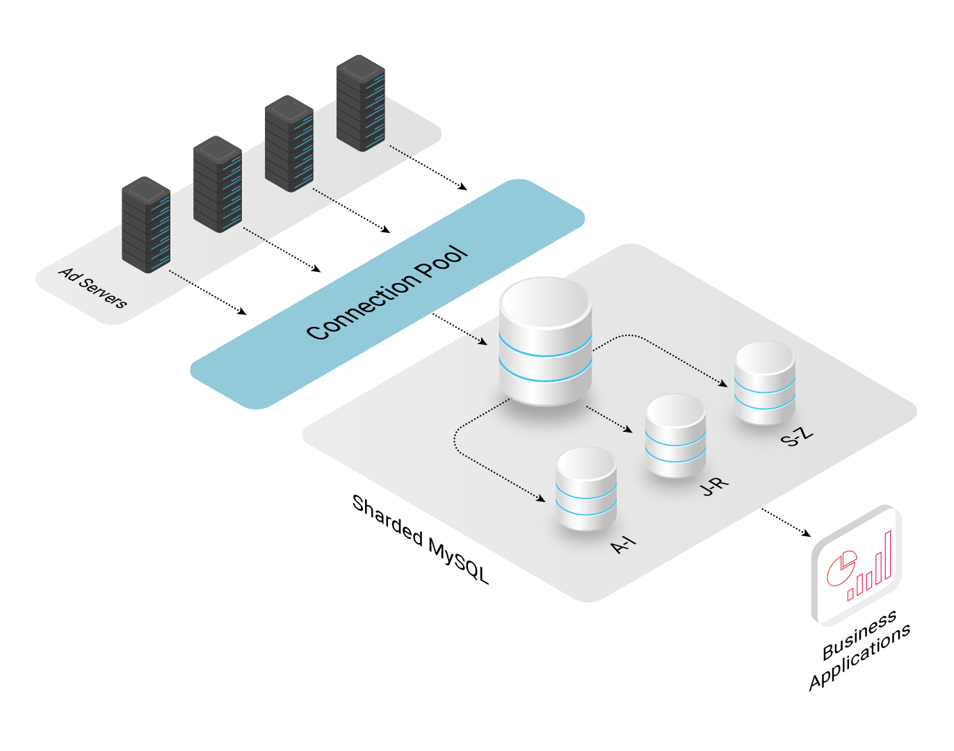 MobFox's Previous Analytics Architecture
