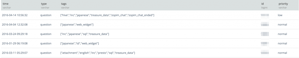 Integrate Zendesk, Salesforce and MySQL data for Support