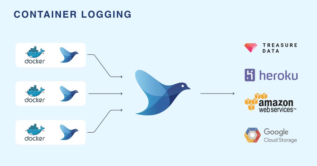 container_logging