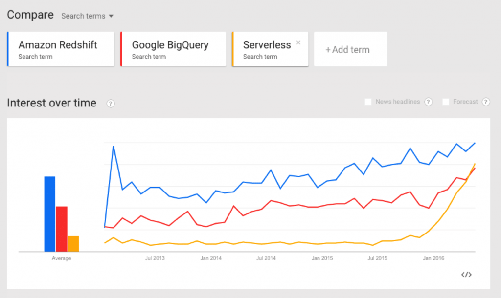 Amazon Redshift v  Google BigQuery: Similarities and