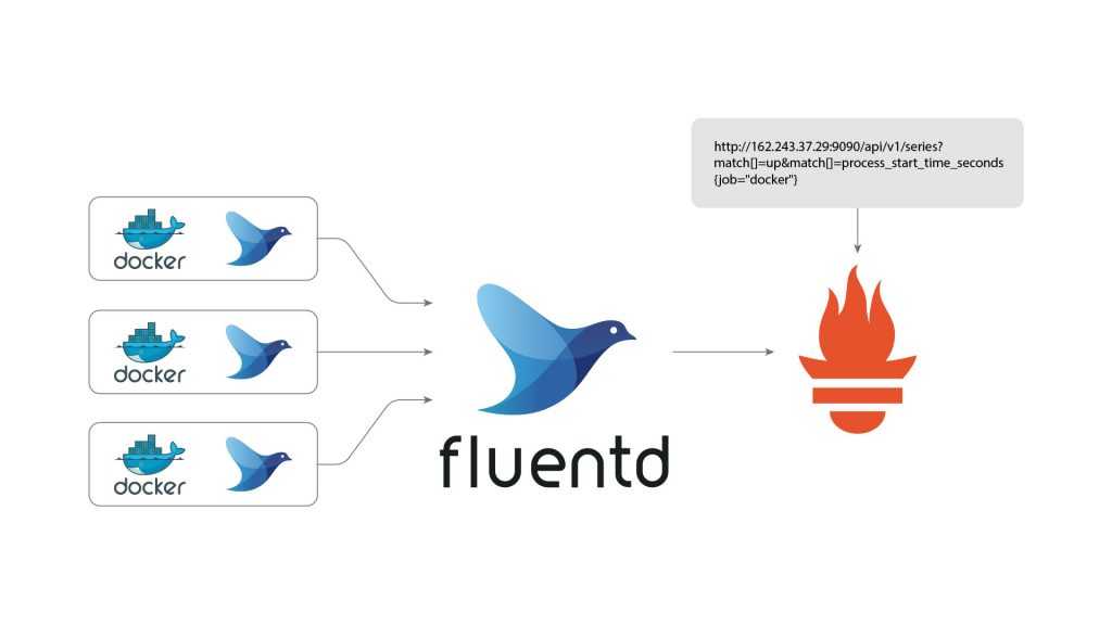Routing Data from Docker to Prometheus Server via Fluentd