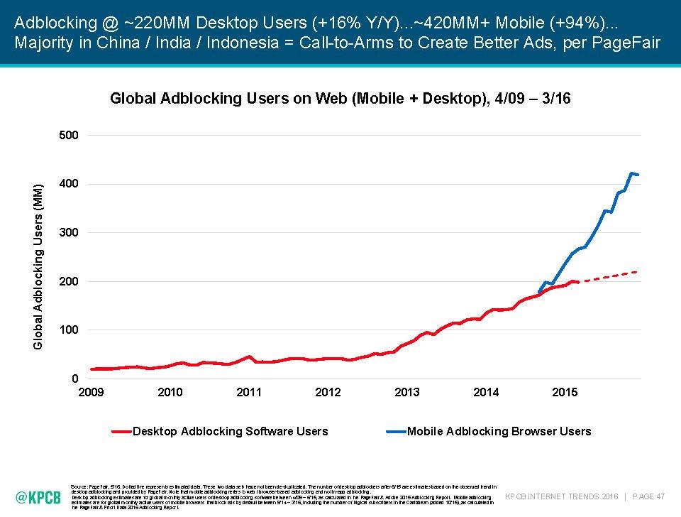 internet-trends-2016-pagefair-slide