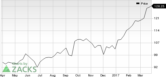 Adobe Stock Price Rise