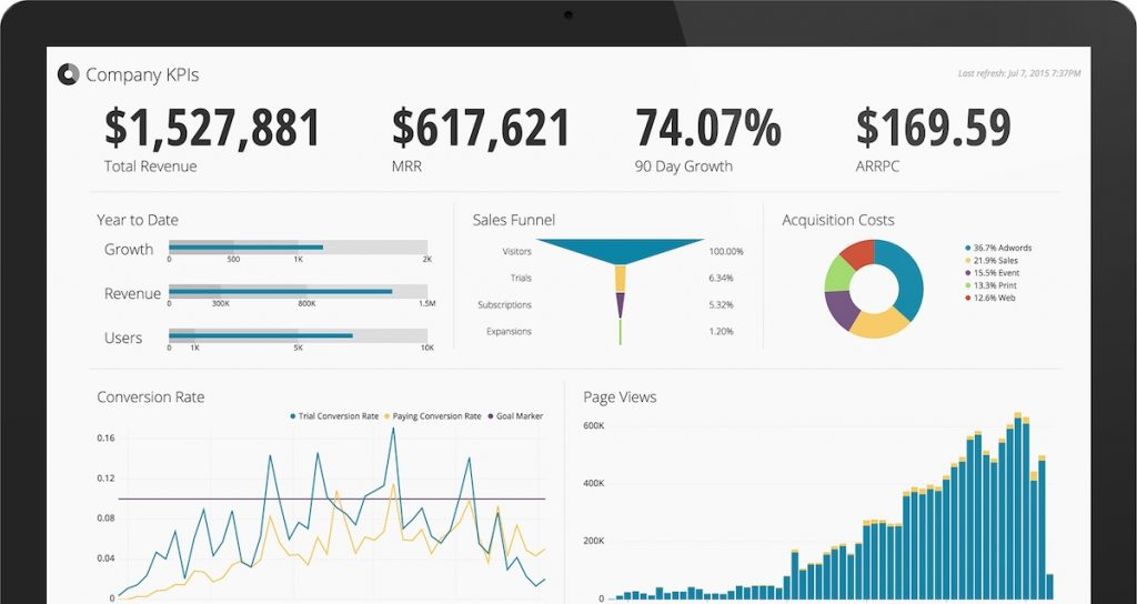 Data Visualization Made Easy With Chartio And Treasure Blog