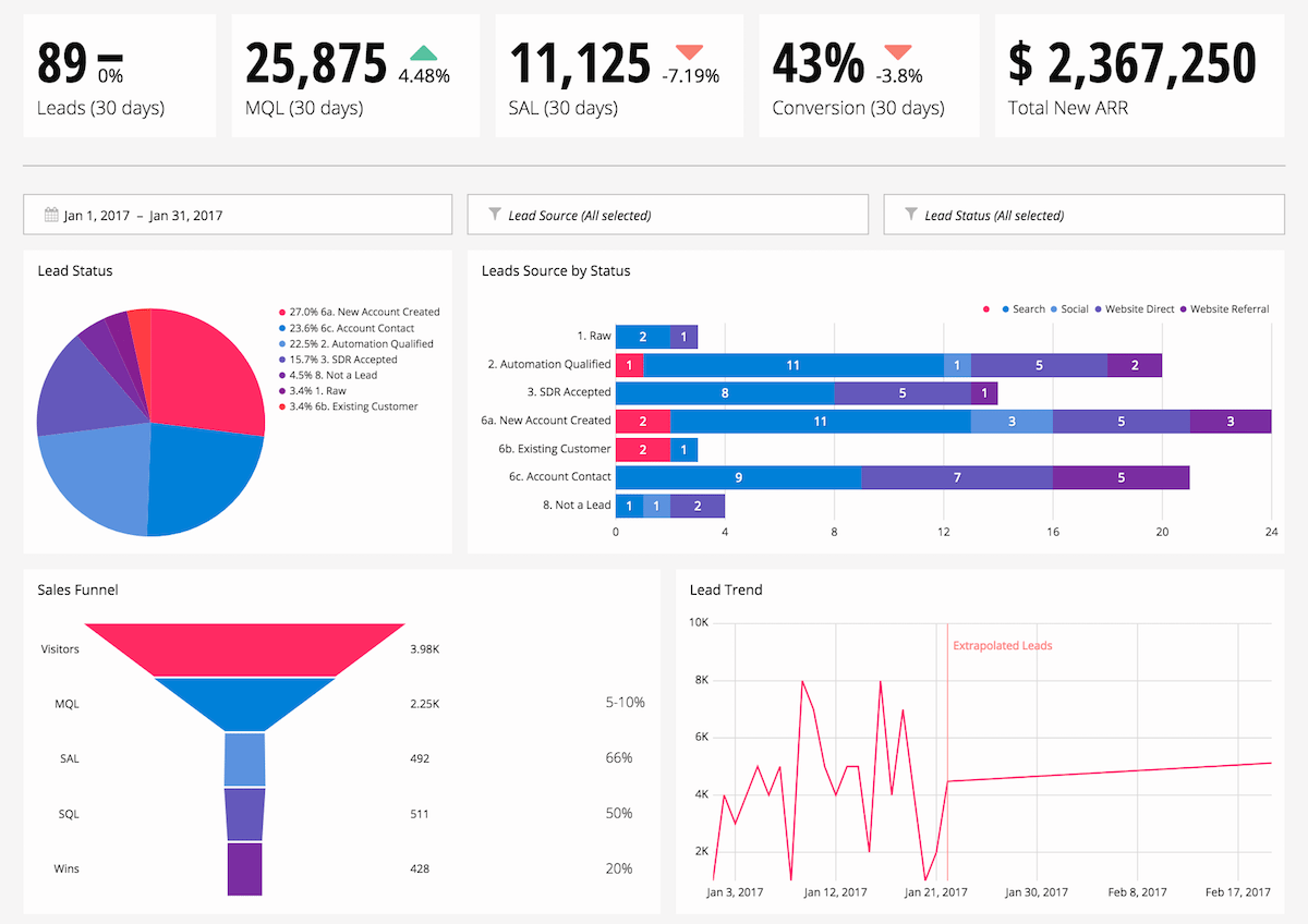 Alternative View Chartio Example Dashboard