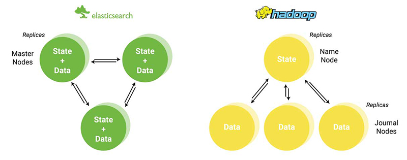 Elasticsearch vs  Hadoop For Advanced Analytics - Treasure