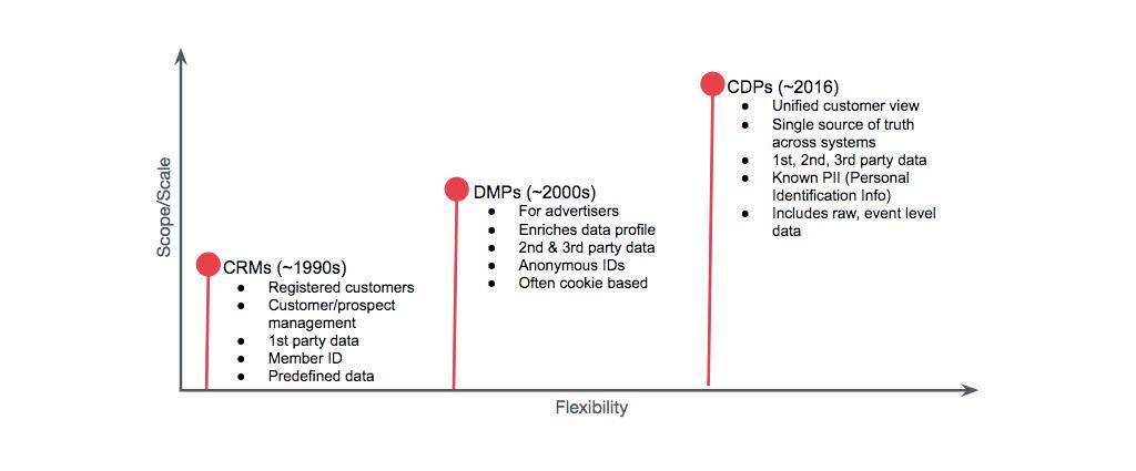 The evolution of customer data management: DMP vs  CDP - Treasure