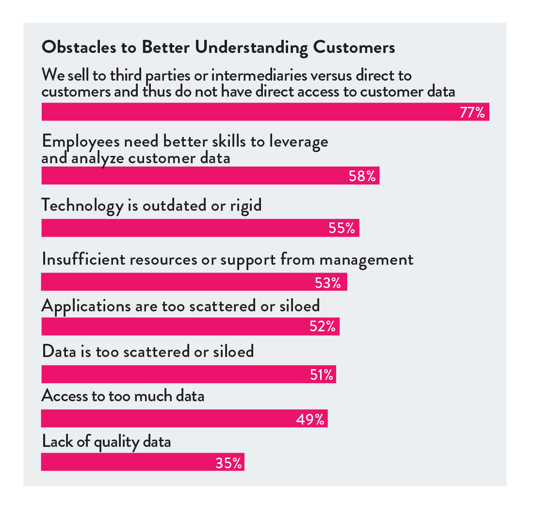 Obstacles to better understanding customers