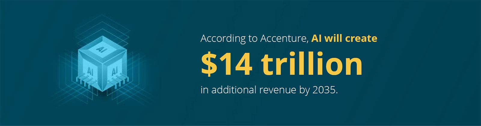 According to Accenture, AI will create $14 trillion in additional revenue by 2035.