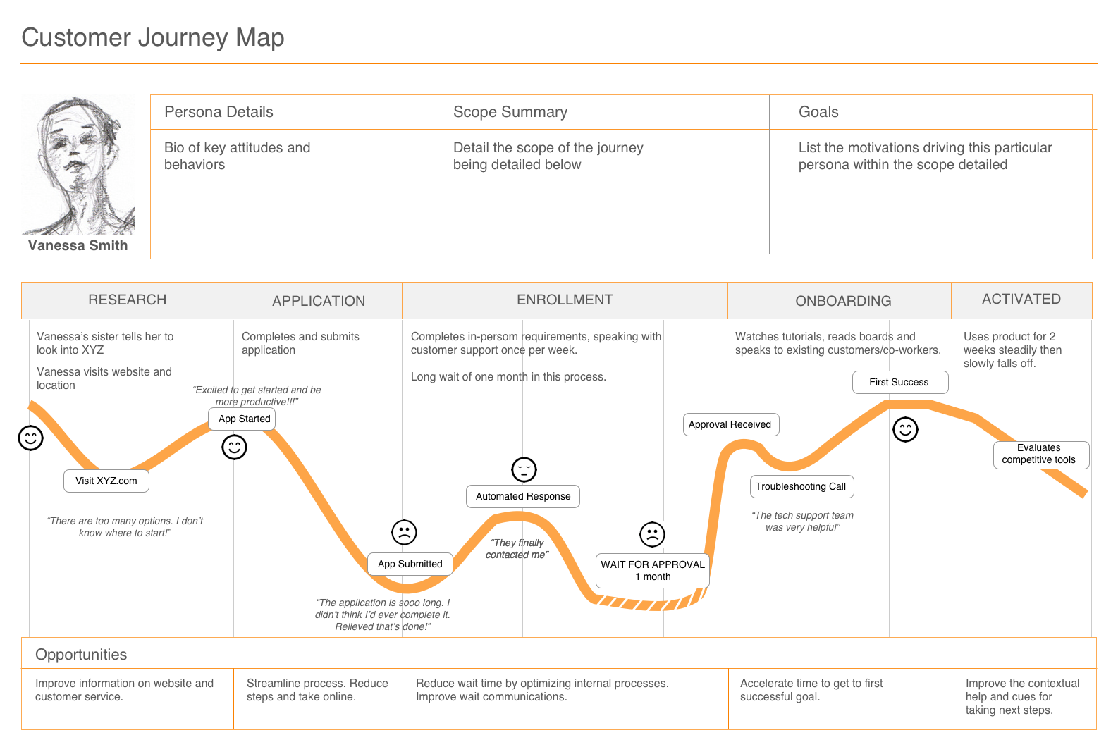 Table or graph for mapping a customer journey