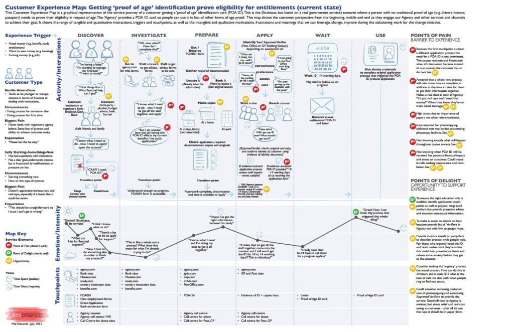 Customer Journey Maps: Think Outside the Funnel