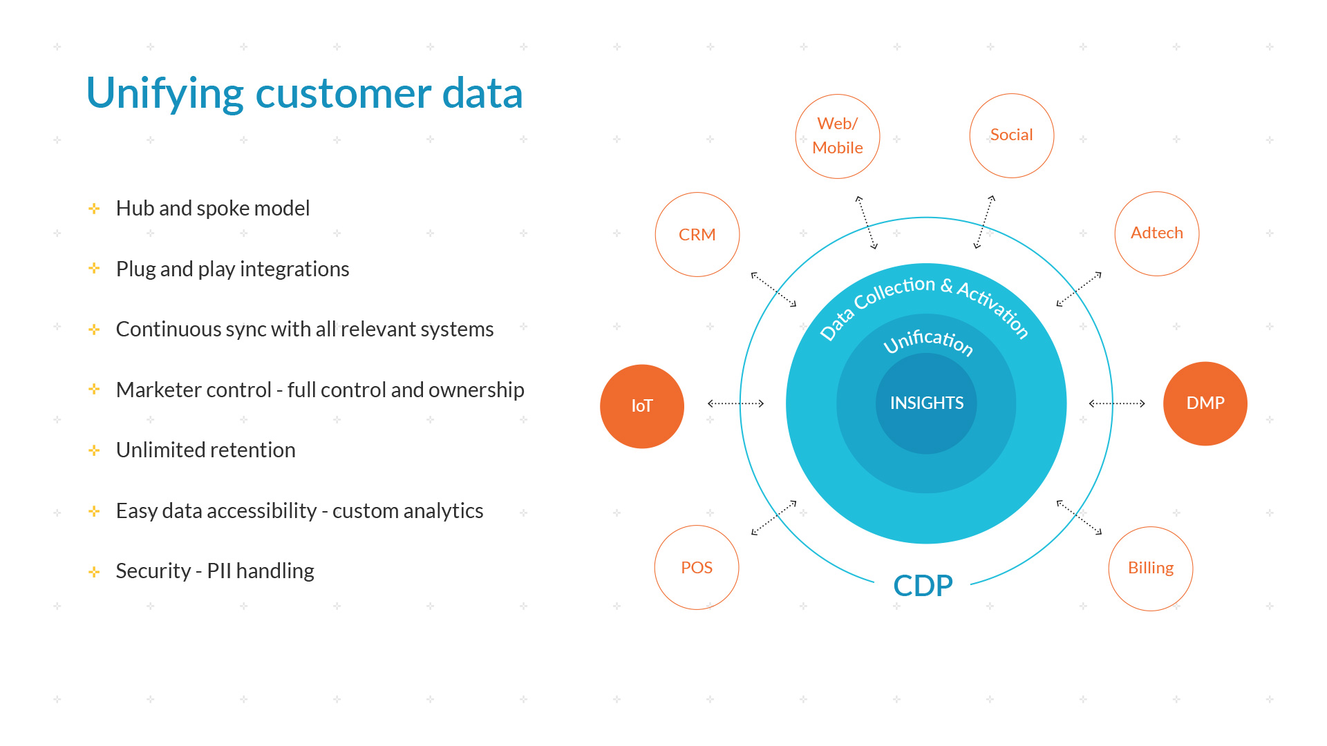 Unifying Customer Data with CDP