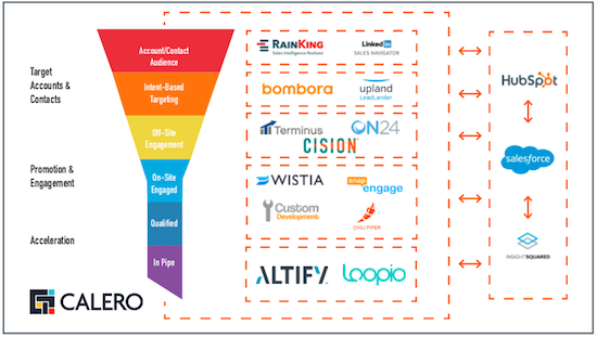 Calero maps its martech tools to the marketing funnel
