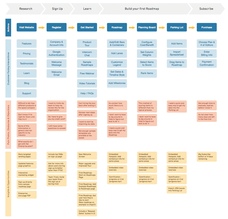 Grid or flow chart for mapping a customer journey