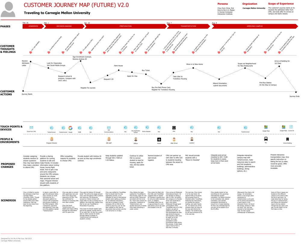 Future-State Customer Journey Maps