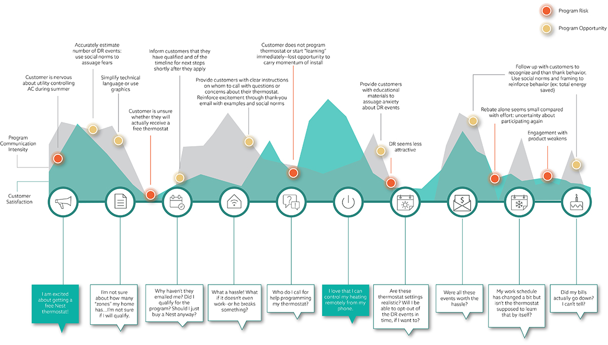 Current-State Customer Journey Maps