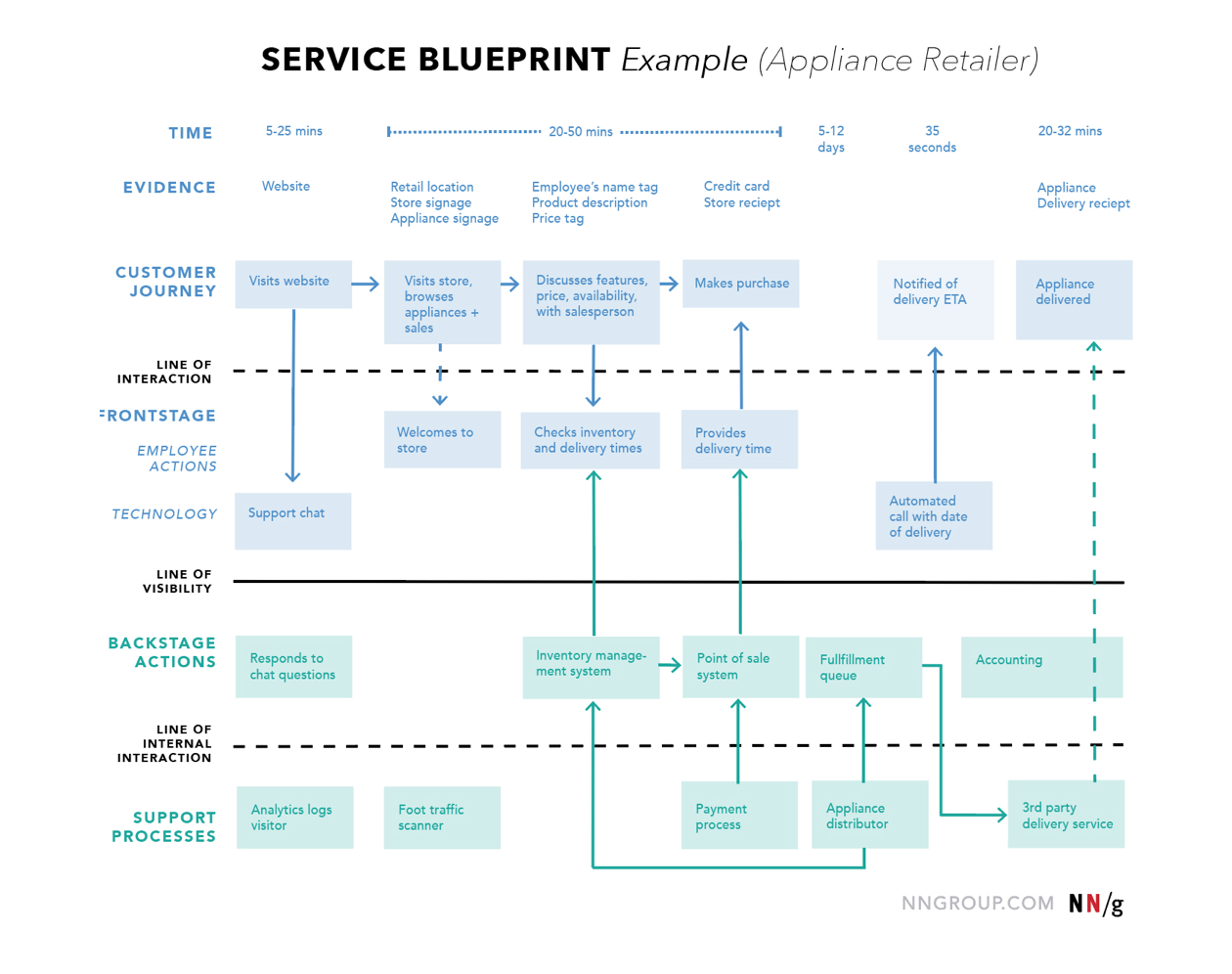 Service Blueprint Customer Journey Maps