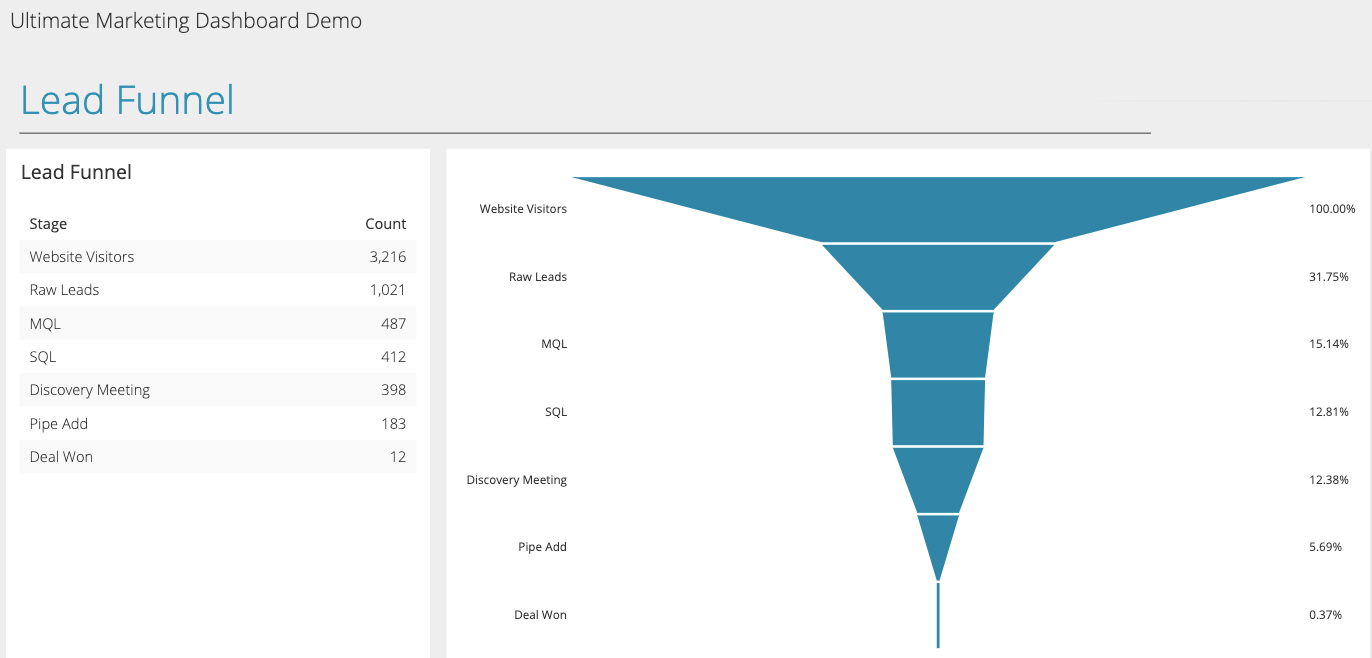 Create the Ultimate, Actionable Marketing Dashboard