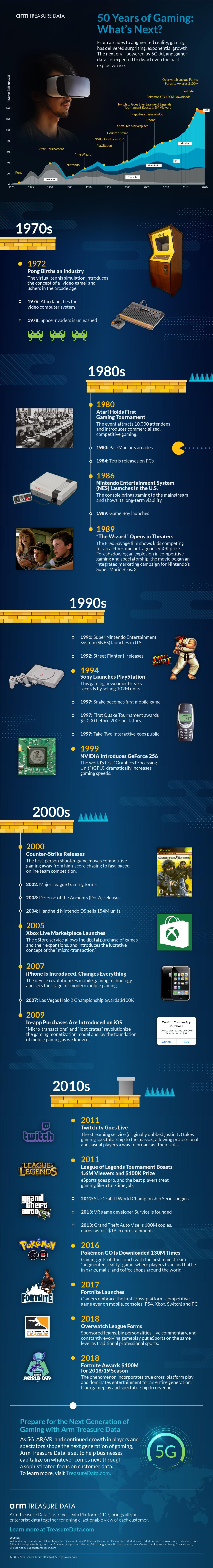 Infographic 50 Years Of Gaming What S Next Treasure Data Blog